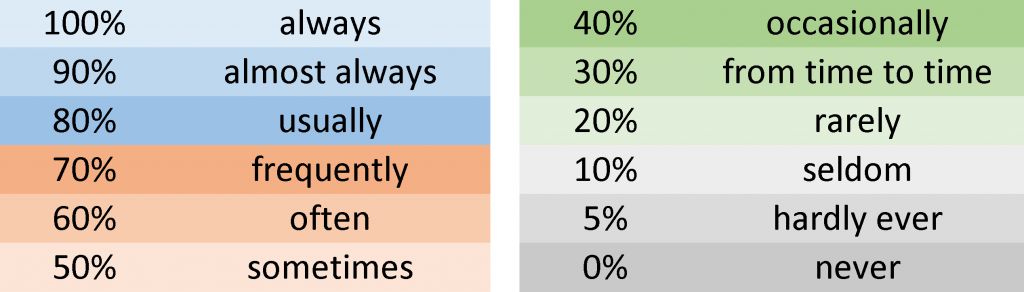A list of adverbs of frequency
