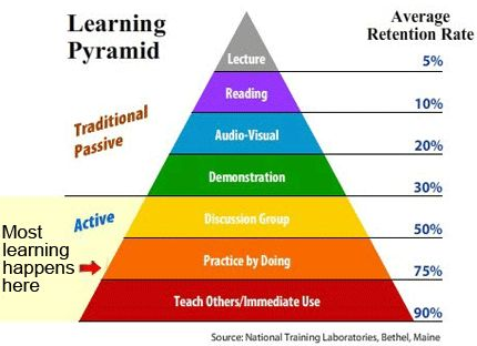 Learning effectiveness pyramid
