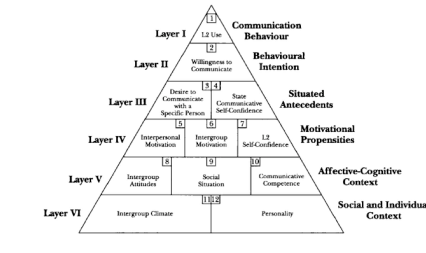 Willingness to Communicate Pyramid Model