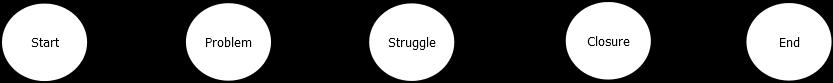 linear narrative structure diagram